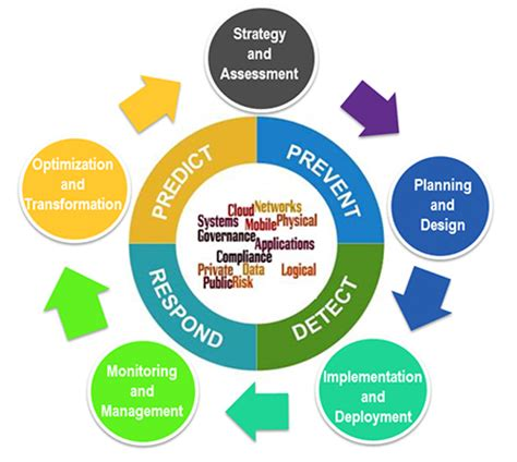 Phd research proposal work plan